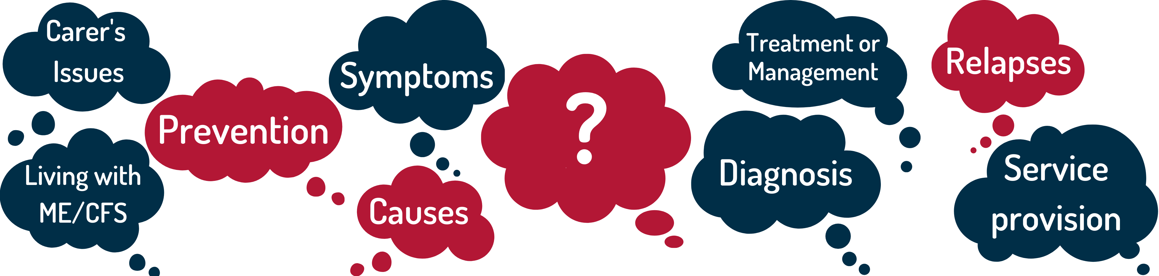 List of possible themes that you may have questions about:  Carer's issues. Living with ME/CFS, Prevention, Symptoms, Causes, Treatment of Management, Diagnosis, Relapses, Service provision, or anything else you have a question or comment about